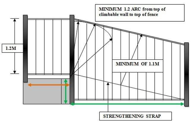 How to measure special panels diy pool fencing australia for Swimming pool fencing regulations sa