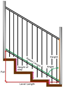 Raked Panel On Stairs Quote Request Diy Pool Fencing